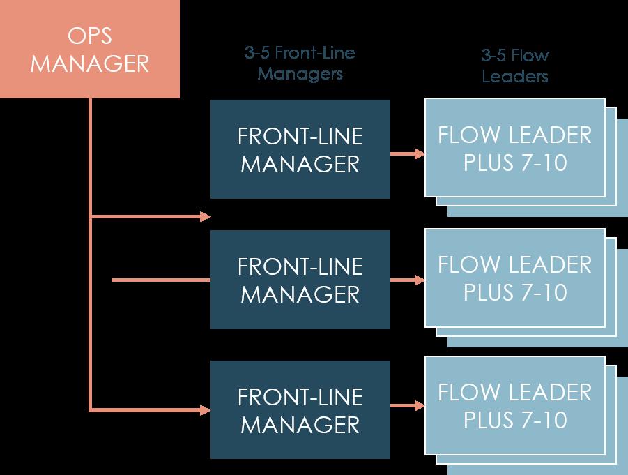 InBrief_4_designing-the-optimum-front-line-structure