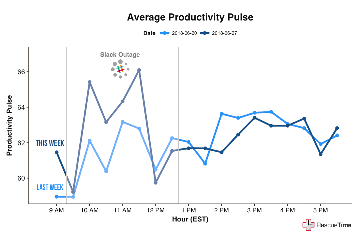 Productivity pulse
