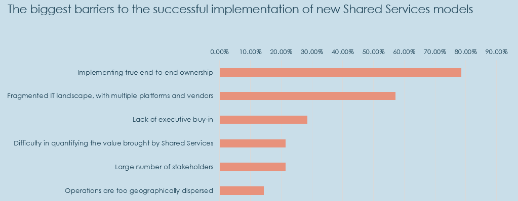 barriers to new shared service models