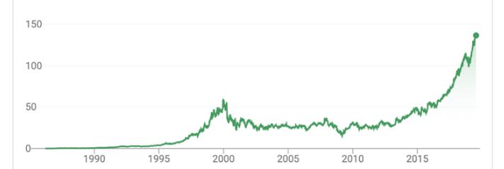 microsoft share value