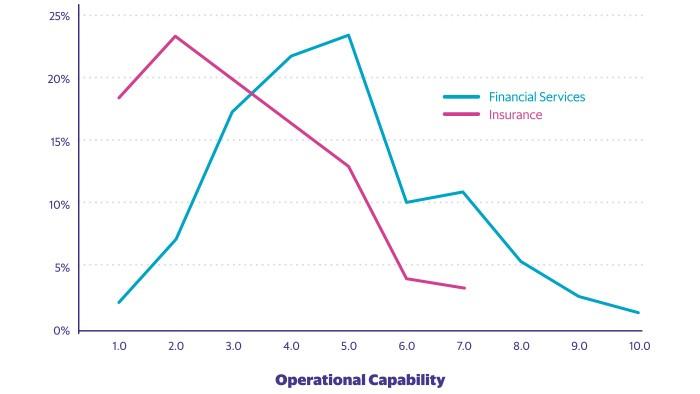 OEE_insurance-capability-vs-other-sectors4.jpg